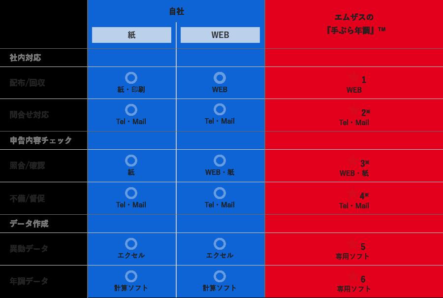 自社での紙方式、WEB方式とエムザスの『手ぶら年調』TMとの比較の図式
